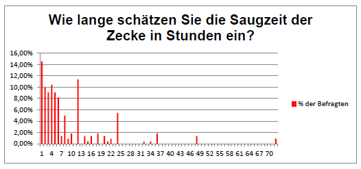 1 Auswertung Statistik Saugzeit kombiniert
