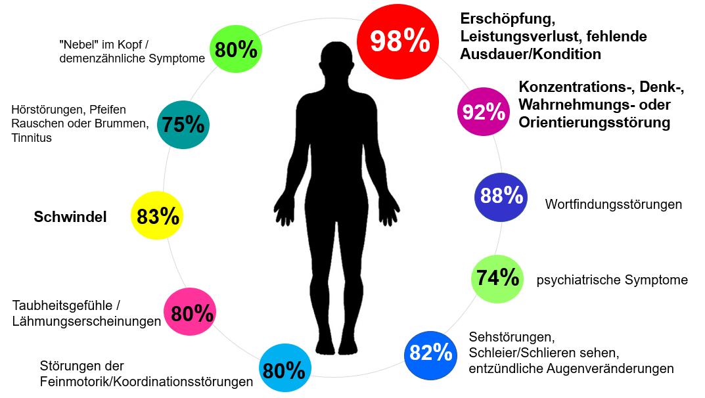 Häufigkeit Borreliose-Symptome